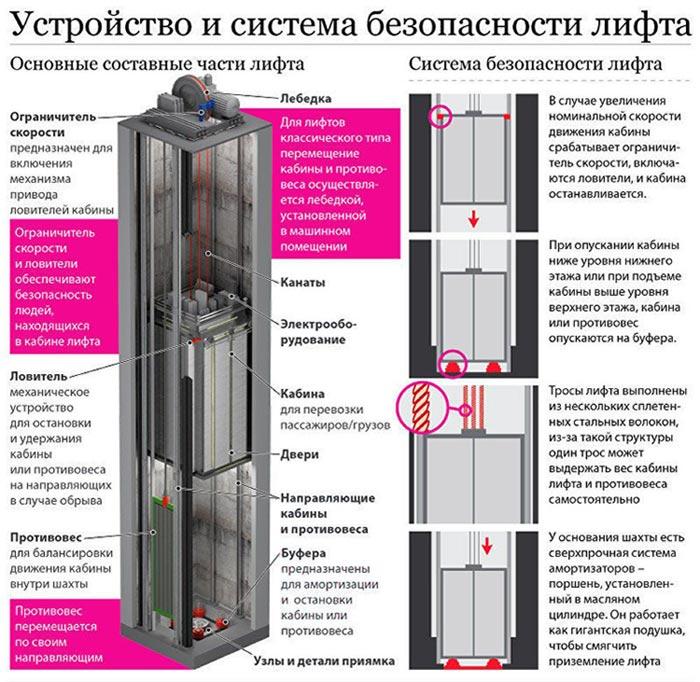 Як влаштований ліфт