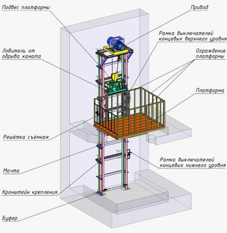 Консольний підйомник з верхнім приводом та огородженням схема