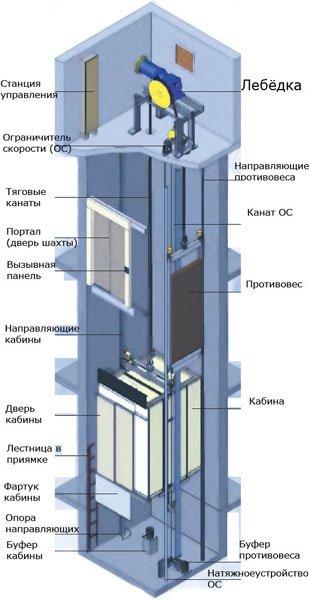 Будова ліфта