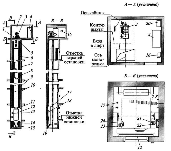 Ліфти: види, технічні параметри, режими експлуатації