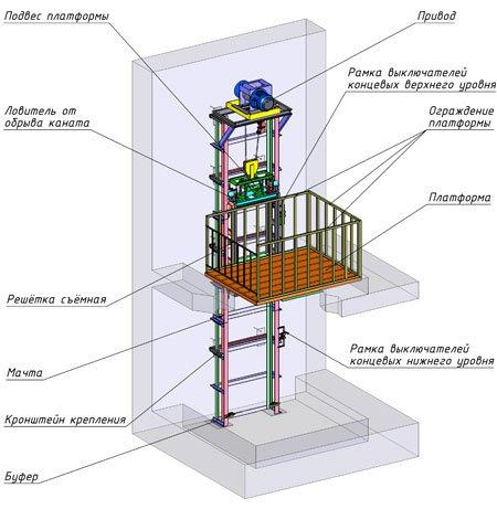 Консольный подъемник и его устройство