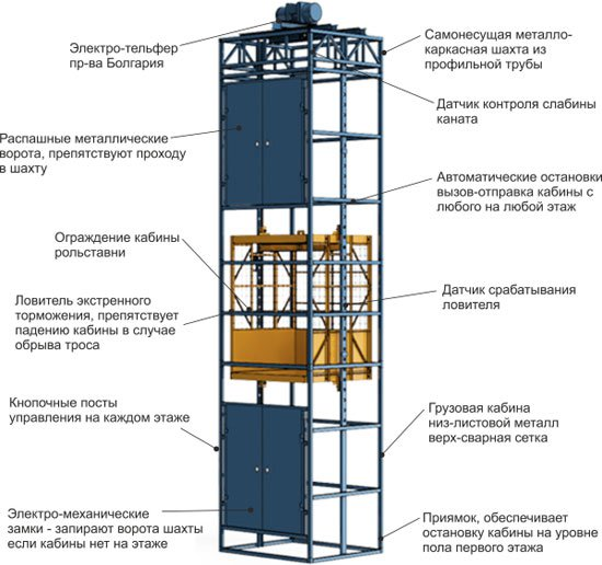 Шахтный подъемник в металлокаркасной шахте